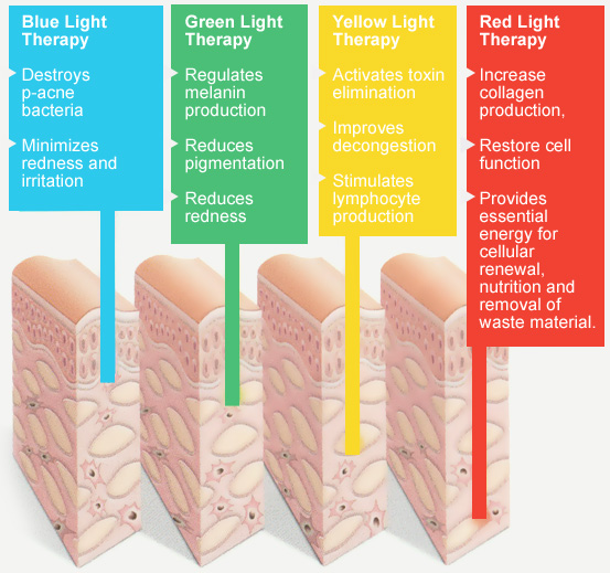LED Photon rejuvenation explained